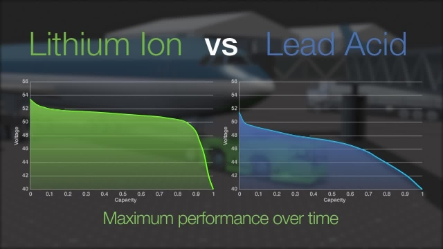 Li-ion Batteries for Material Handling by Valence Technology