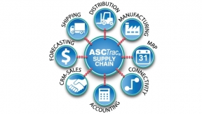 Overview of the type of WMS software ASC provides