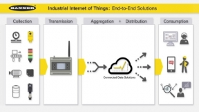 Industrial Internet of Things (IIoT) Solutions